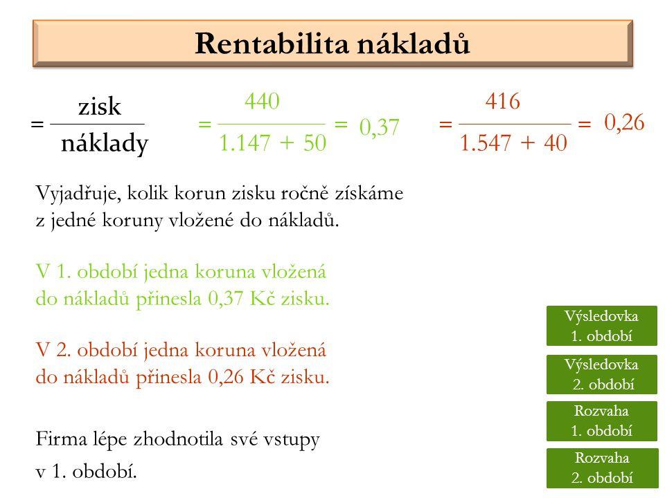 Rentabilita nákladů Vyjadřuje, kolik korun zisku ročně získáme z jedné koruny vložené do nákladů. náklady = 440 1.147 + 50 = 416 1.547 + 40 == = 0,37