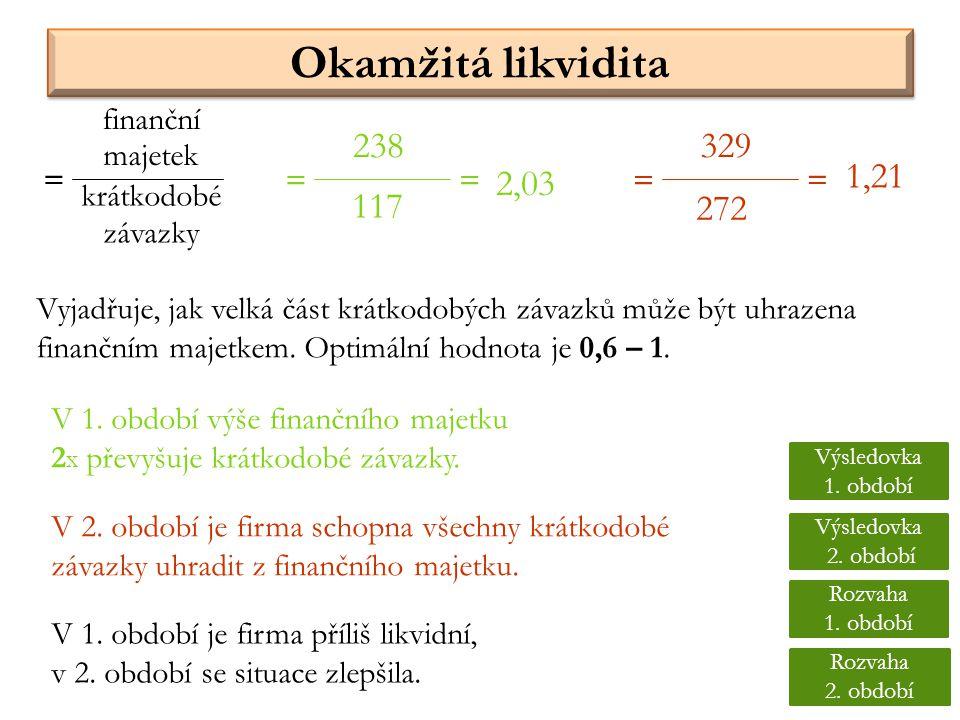 Okamžitá likvidita Vyjadřuje, jak velká část krátkodobých závazků může být uhrazena finančním majetkem. Optimální hodnota je 0,6 – 1. krátkodobé závaz