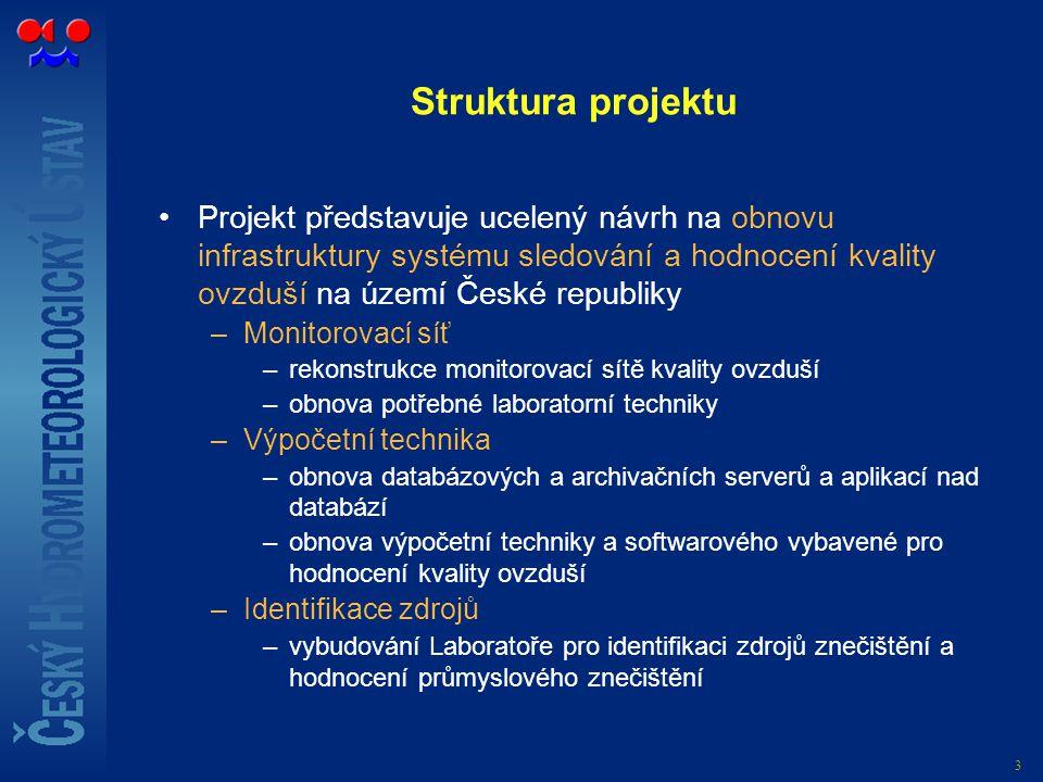 3 Struktura projektu Projekt představuje ucelený návrh na obnovu infrastruktury systému sledování a hodnocení kvality ovzduší na území České republiky –Monitorovací síť –rekonstrukce monitorovací sítě kvality ovzduší –obnova potřebné laboratorní techniky –Výpočetní technika –obnova databázových a archivačních serverů a aplikací nad databází –obnova výpočetní techniky a softwarového vybavené pro hodnocení kvality ovzduší –Identifikace zdrojů –vybudování Laboratoře pro identifikaci zdrojů znečištění a hodnocení průmyslového znečištění
