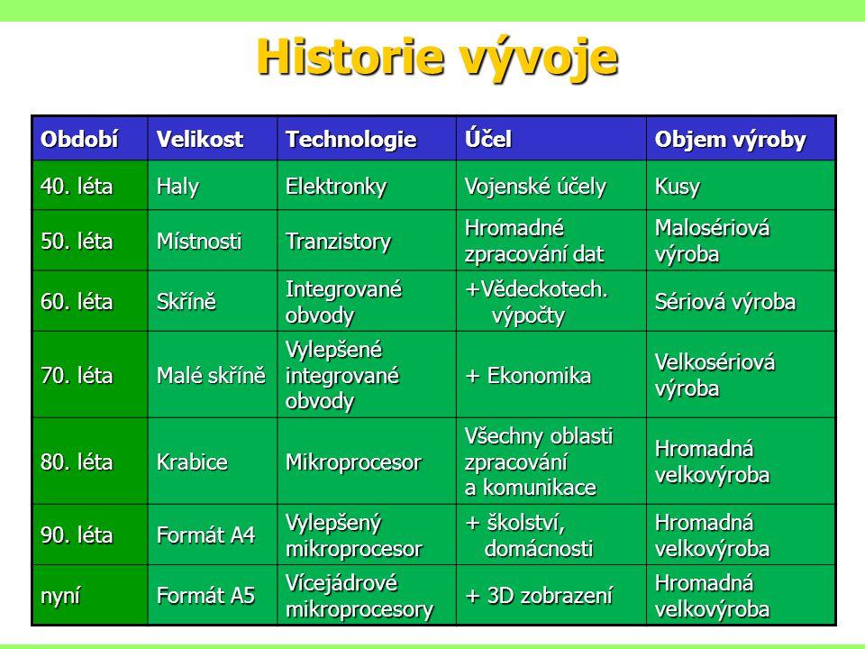 Historie vývoje ObdobíVelikostTechnologieÚčel Objem výroby 40.