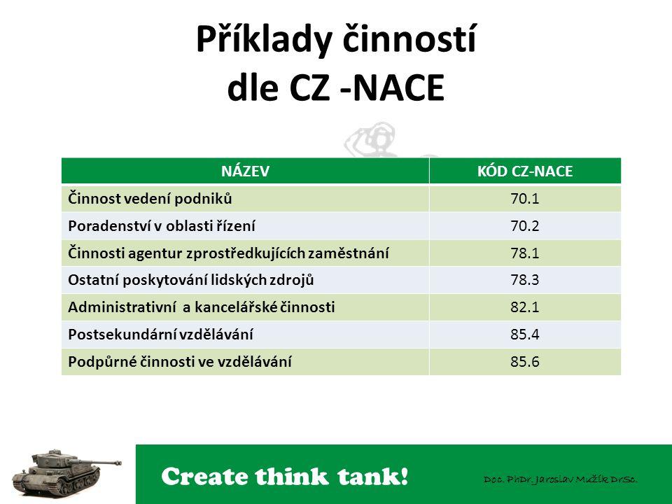 Create think tank! Doc. PhDr. Jaroslav Mužík DrSc. Příklady činností dle CZ -NACE NÁZEVKÓD CZ-NACE Činnost vedení podniků70.1 Poradenství v oblasti ří