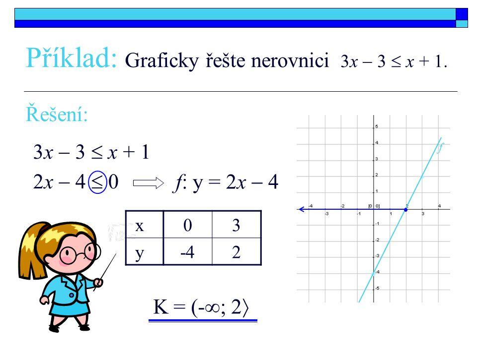 Příklad: Graficky řešte nerovnici 3x  3  x + 1. 2x  4  0 f: y = 2x  4 3x  3  x + 1 K = (-∞; 2  x03 y-42 Řešení: f