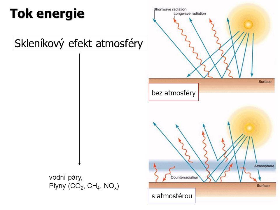 Skleníkový efekt atmosféry bez atmosféry s atmosférou Tok energie vodní páry, Plyny (CO 2, CH 4, NO x )