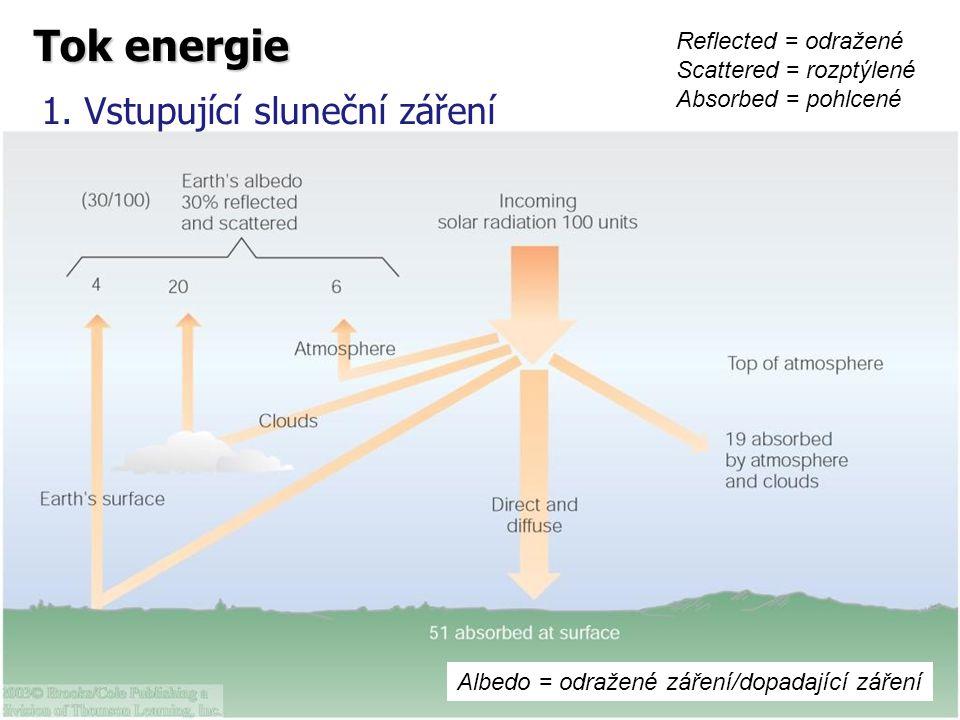 1. Vstupující sluneční záření Reflected = odražené Scattered = rozptýlené Absorbed = pohlcené Tok energie Albedo = odražené záření/dopadající záření
