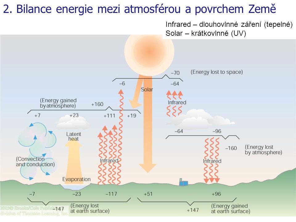 2. Bilance energie mezi atmosférou a povrchem Země Infrared – dlouhovlnné záření (tepelné) Solar – krátkovlnné (UV)