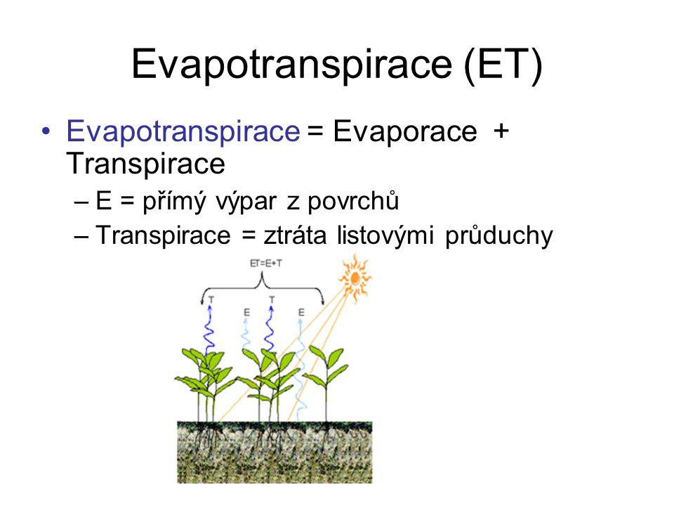 Evapotranspirace (ET) Evapotranspirace = Evaporace + Transpirace –E = přímý výpar z povrchů –Transpirace = ztráta listovými průduchy