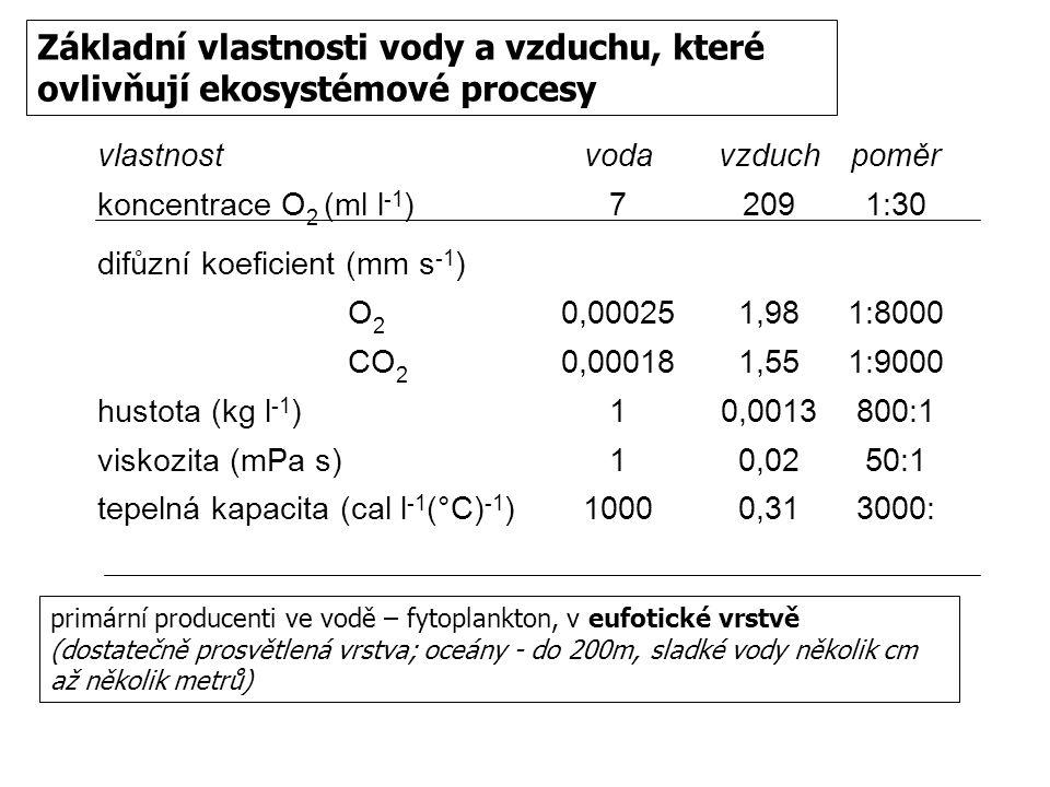 vlastnostvodavzduchpoměr koncentrace O 2 (ml l -1 )72091:30 difůzní koeficient (mm s -1 ) O 2 0,000251,981:8000 CO 2 0,000181,551:9000 hustota (kg l -