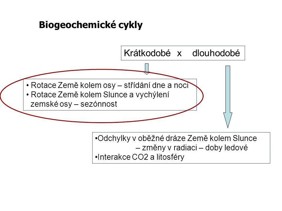 Biogeochemické cykly Krátkodobé x dlouhodobé Rotace Země kolem osy – střídání dne a noci Rotace Země kolem Slunce a vychýlení zemské osy – sezónnost O