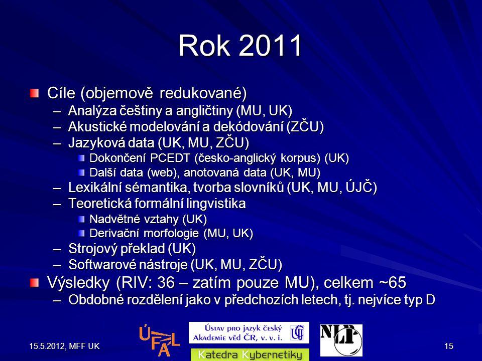 15.5.2012, MFF UK15 Rok 2011 Cíle (objemově redukované) –Analýza češtiny a angličtiny (MU, UK) –Akustické modelování a dekódování (ZČU) –Jazyková data (UK, MU, ZČU) Dokončení PCEDT (česko-anglický korpus) (UK) Další data (web), anotovaná data (UK, MU) –Lexikální sémantika, tvorba slovníků (UK, MU, ÚJČ) –Teoretická formální lingvistika Nadvětné vztahy (UK) Derivační morfologie (MU, UK) –Strojový překlad (UK) –Softwarové nástroje (UK, MU, ZČU) Výsledky (RIV: 36 – zatím pouze MU), celkem ~65 –Obdobné rozdělení jako v předchozích letech, tj.