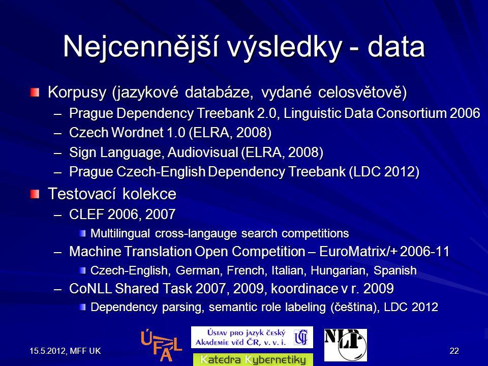 15.5.2012, MFF UK22 Nejcennější výsledky - data Korpusy (jazykové databáze, vydané celosvětově) –Prague Dependency Treebank 2.0, Linguistic Data Consortium 2006 –Czech Wordnet 1.0 (ELRA, 2008) –Sign Language, Audiovisual (ELRA, 2008) –Prague Czech-English Dependency Treebank (LDC 2012) Testovací kolekce –CLEF 2006, 2007 Multilingual cross-langauge search competitions –Machine Translation Open Competition – EuroMatrix/+ 2006-11 Czech-English, German, French, Italian, Hungarian, Spanish –CoNLL Shared Task 2007, 2009, koordinace v r.