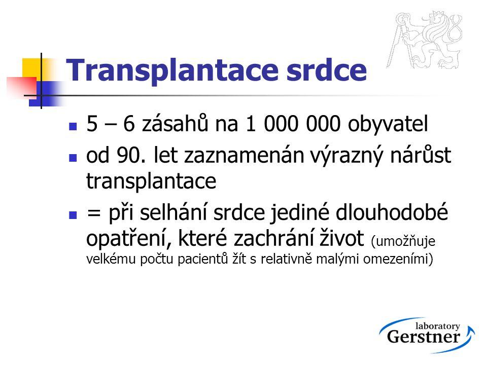 Transplantace srdce 5 – 6 zásahů na 1 000 000 obyvatel od 90. let zaznamenán výrazný nárůst transplantace = při selhání srdce jediné dlouhodobé opatře
