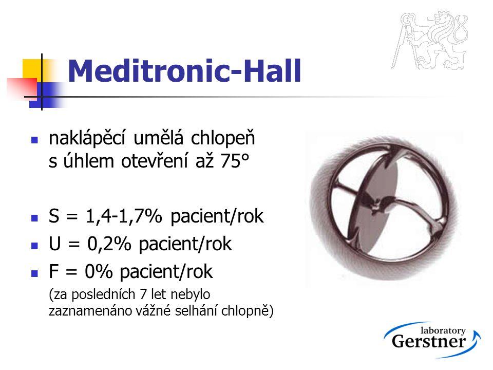 Meditronic-Hall naklápěcí umělá chlopeň s úhlem otevření až 75° S = 1,4-1,7% pacient/rok U = 0,2% pacient/rok F = 0% pacient/rok (za posledních 7 let