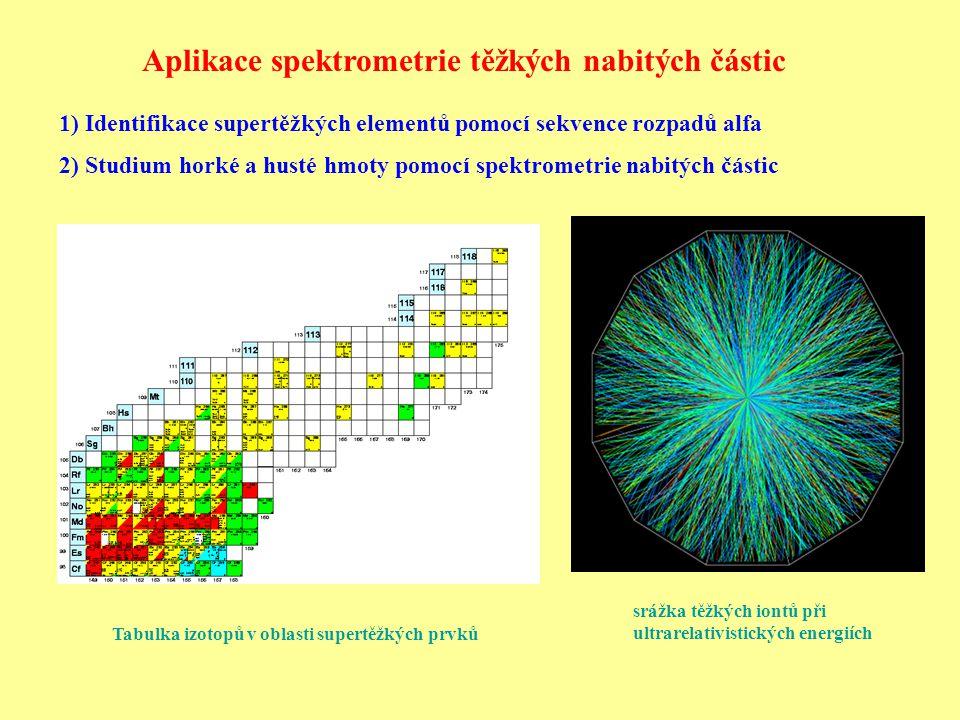 """Problém: velmi malé účinné průřezy produkce jen jednotlivých jader – nutná bezesporná identifikace Energie : 1) dostatečná na překonání coulombovské bariery 2) co nejmenší, aby složené jádro vydrželo Rozpad řadou rozpadů alfa → částice alfa nesou informaci o rozdílu energie jader Možnosti produkce: 1) Neutronový záchyt – po Z = 100 (pak dřívější rozpad než záchyt) 2) Reakce lehkého jádra na těžkém terči 3) Slučování těžkých jader """"za studena – projektil A ~ 40, E EX ~ 10 MeV 4) Slučování těžkých jader """"za horka – použití 48 Ca (Z = 20) E EX ~ 40 MeV Produkce supertěžkých prvků Kapkový model: 1) s rostoucím protonovým číslem klesá stabilita 2) s rostoucím protonovým číslem roste přebytek neutronů Existence """"stabilnějších supertěžkých elementů umožněna existencí magických čísel - slupkové struktury ↔ slupkový model Konkurence objemové energie (vazba silnou interakcí) a coulombovské energie Ostrov stability – Z = 114 a N = 184 – závisí na tvaru potenciálu, značná neurčitost"""