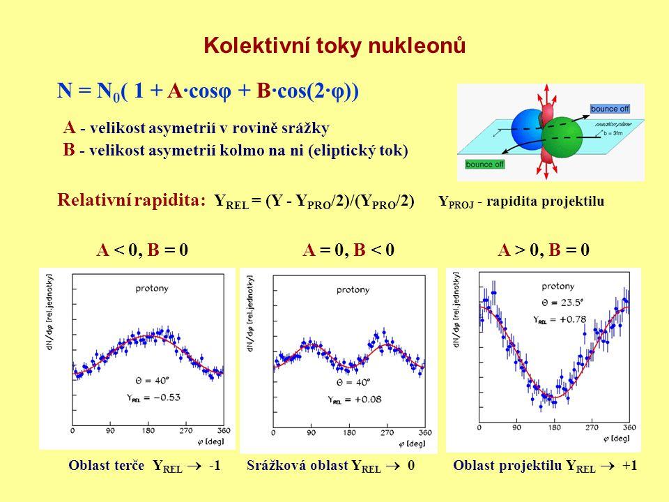 Kolektivní toky nukleonů N = N 0 ( 1 + A·cosφ + B·cos(2·φ)) Relativní rapidita: Y REL = (Y - Y PRO /2)/(Y PRO /2) Y PROJ - rapidita projektilu Oblast terče Y REL  -1Srážková oblast Y REL  0Oblast projektilu Y REL  +1 A - velikost asymetrií v rovině srážky B - velikost asymetrií kolmo na ni (eliptický tok) A < 0, B = 0A = 0, B < 0A > 0, B = 0