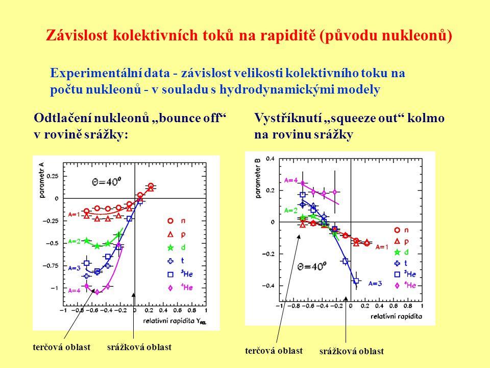 """Odtlačení nukleonů """"bounce off v rovině srážky: Vystříknutí """"squeeze out kolmo na rovinu srážky Experimentální data - závislost velikosti kolektivního toku na počtu nukleonů - v souladu s hydrodynamickými modely Závislost kolektivních toků na rapiditě (původu nukleonů) terčová oblast srážková oblast terčová oblast srážková oblast"""