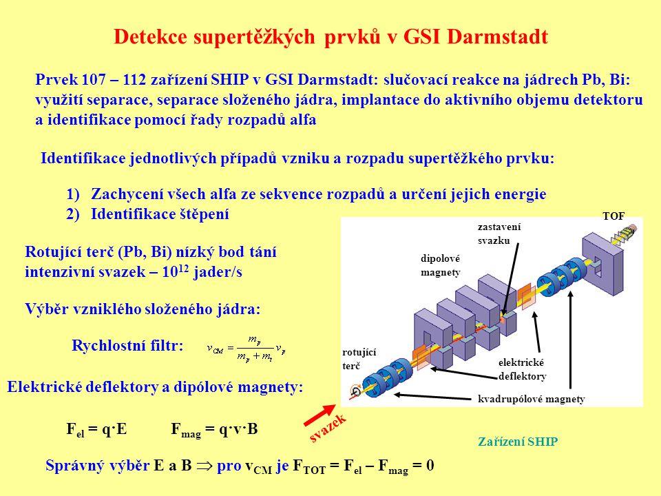 TOF spektrometr: Potlačení zbývajícího pozadí: Start – průchodové detektory, tenké uhlíkové folie (produkce elektronu) a mikrokanálové destičky Stop – 16 křemíkových stripových detektorů ΔE = 14 keV pro alfa z 241 Am Efektivita 99,8%, rozlišení 700 ps Pokrytí: 80% z 2π HPGe detektory – fotony z vybíjení vybuzených jader průchodové detektory stop detektor (křemíkový) Účinné průřezy až ~ pb, jedno jádro za desítky dní Velmi intenzivní svazky po dobu měsíců