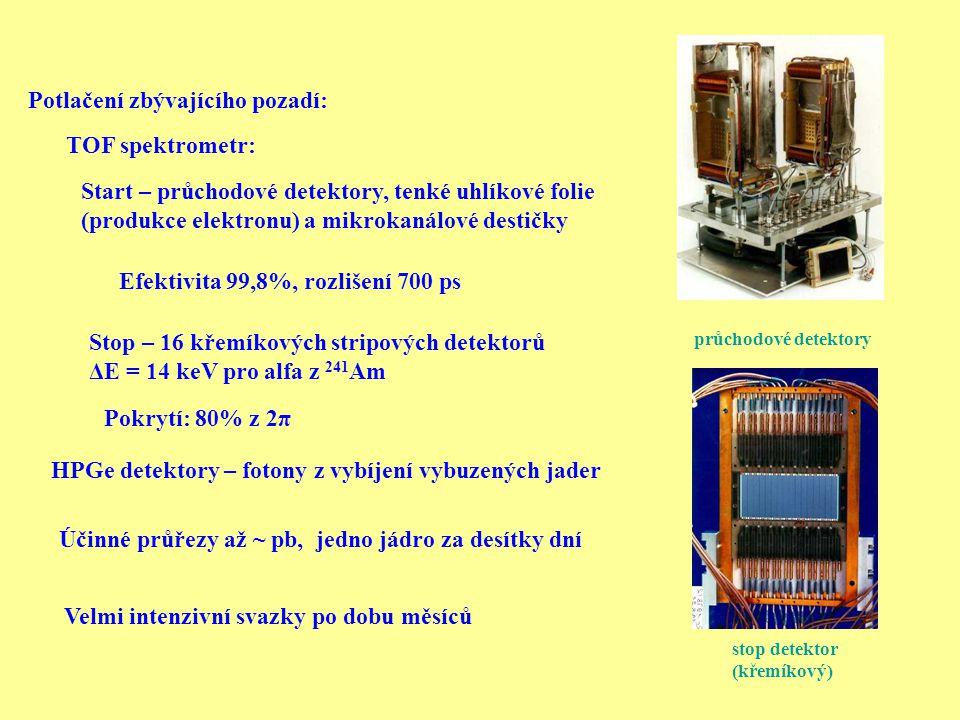 107 Bh Bohrium 108 Hs Hassium 109 Mt Meitnerium 110 Dm Darmstadtiumu 111 Rg Roentgenium 112 prokázán Slučování při nízkých energiích: Výsledky z GSI potvrzeny i v japonské laboratoři RIKEN První identifikované rozpady zatím pojmenovaného prvku s největším Z Další – slučování za vyšších energií: (112, 113, 114, 115, 116, 118) Problém – nekončí u známých izotopů, dost dlouhé poločasy rozpadu (problém s identifikací pomocí koincidencí) Rok 2006 – navázání –zdá se OK Reakce: 48 Ca + 244 Pu → Z = 114, A = 292 Excitační funkce pro reakci C+Pu