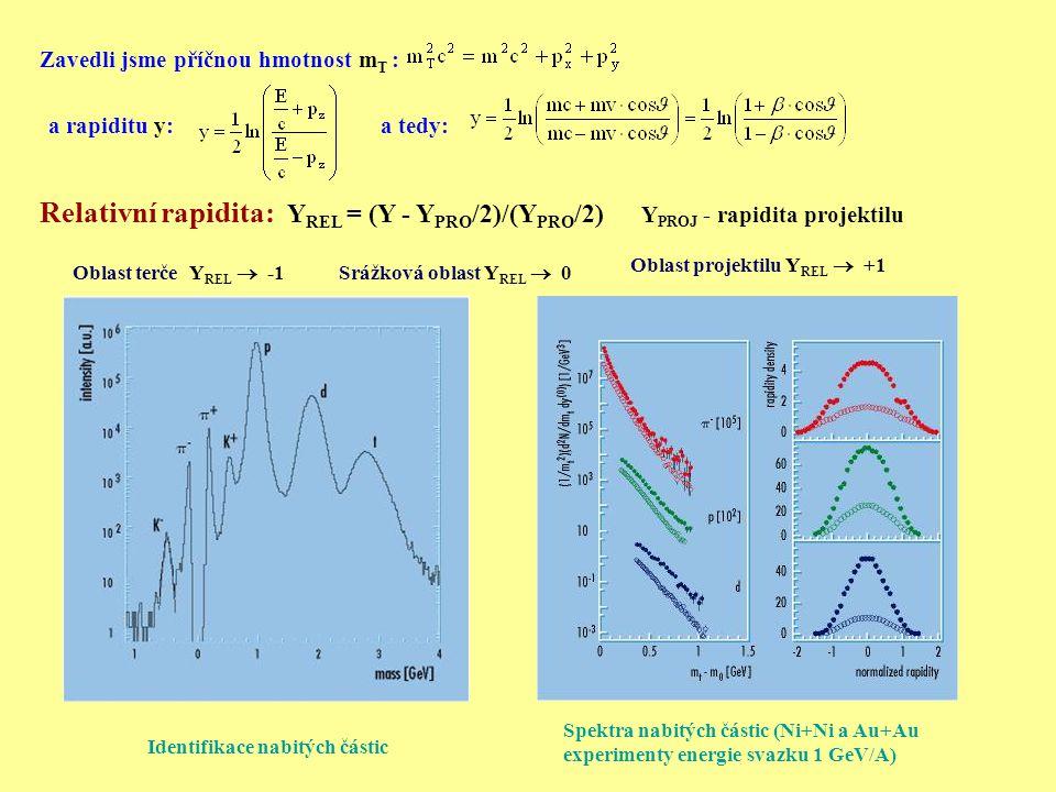 Zavedli jsme příčnou hmotnost m T : a rapiditu y:a tedy: Oblast terče Y REL  -1Srážková oblast Y REL  0 Oblast projektilu Y REL  +1 Relativní rapidita: Y REL = (Y - Y PRO /2)/(Y PRO /2) Y PROJ - rapidita projektilu Identifikace nabitých částic Spektra nabitých částic (Ni+Ni a Au+Au experimenty energie svazku 1 GeV/A)