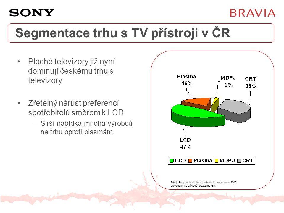 Segmentace trhu s TV přístroji v ČR Ploché televizory již nyní dominují českému trhu s televizory Zřetelný nárůst preferencí spotřebitelů směrem k LCD