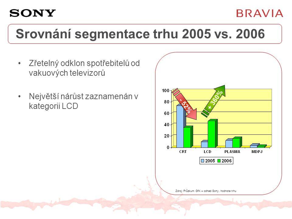 Srovnání segmentace trhu 2005 vs. 2006 Zdroj: Průzkum GfK + odhad Sony, hodnota trhu Zřetelný odklon spotřebitelů od vakuových televizorů Největší nár