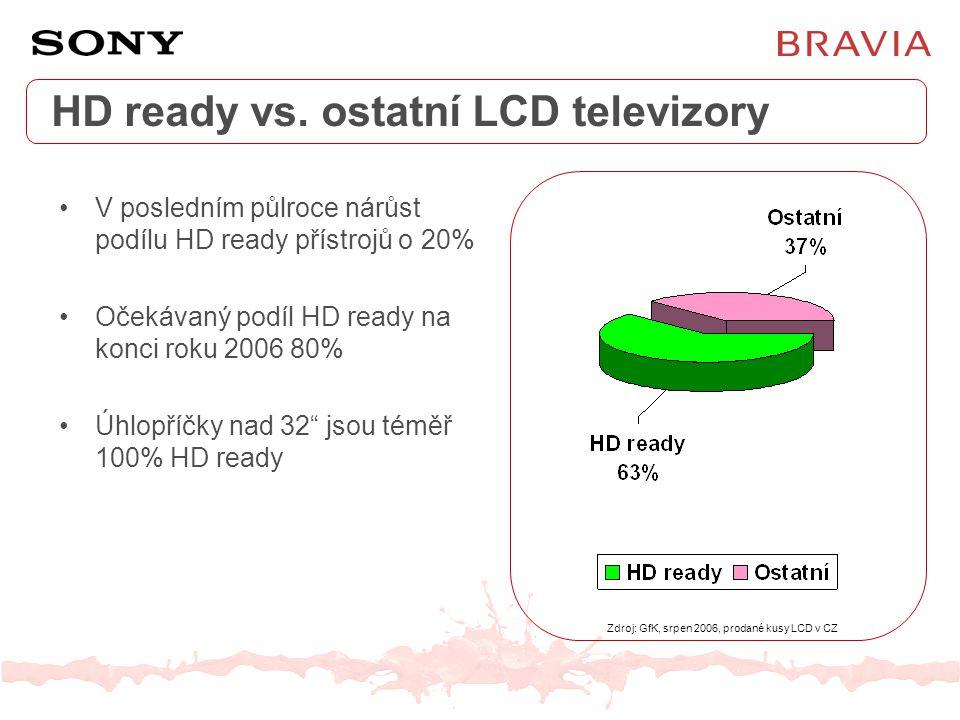 HD ready vs. ostatní LCD televizory V posledním půlroce nárůst podílu HD ready přístrojů o 20% Očekávaný podíl HD ready na konci roku 2006 80% Úhlopří
