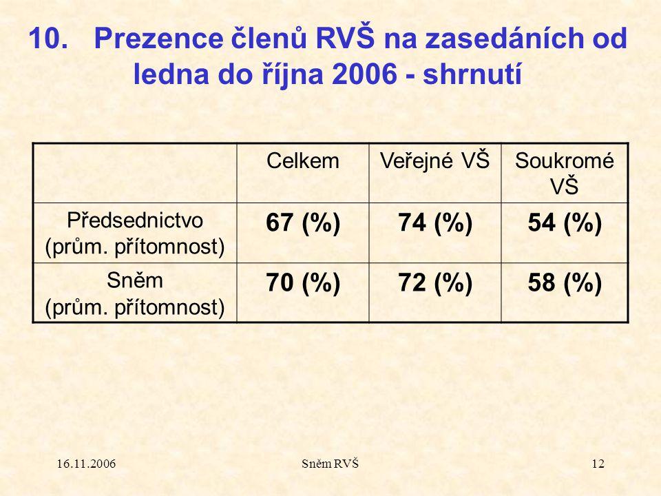 16.11.2006Sněm RVŠ12 CelkemVeřejné VŠSoukromé VŠ Předsednictvo (prům. přítomnost) 67 (%)74 (%)54 (%) Sněm (prům. přítomnost) 70 (%)72 (%)58 (%) 10. Pr