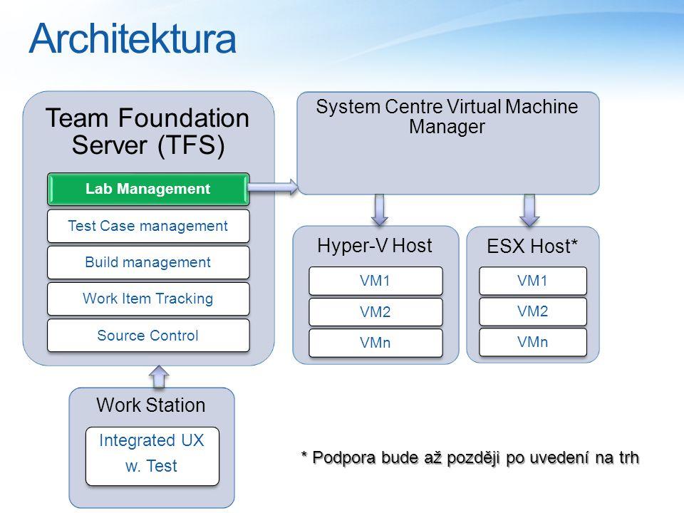Architektura * Podpora bude až později po uvedení na trh Work Station Integrated UX w. Test