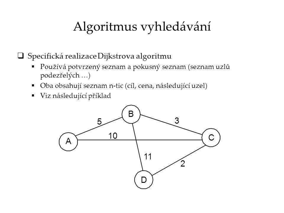 Postup vytváření směrovací tabulku pro uzel D KrokPotvrzený seznamPokusný seznam 1(D,0,-) 2 (B, 11, B), (C, 2, C) 3(D, 0, -), (C, 2, C)(B, 11, B) 4(D, 0, -), (C, 2, C)(B, 5, C), (A, 12, C) 5(D, 0, -), (C, 2, C), (B, 5, C) (A, 12, C) 6(D, 0, -), (C, 2, C), (B, 5, C) (A, 10, C) 7(D, 0, -), (C, 2, C), (B, 5, C), (A, 10, C) D A B C 5 3 2 11 10
