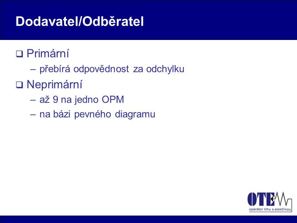 Dodavatel/Odběratel  Primární –přebírá odpovědnost za odchylku  Neprimární –až 9 na jedno OPM –na bázi pevného diagramu