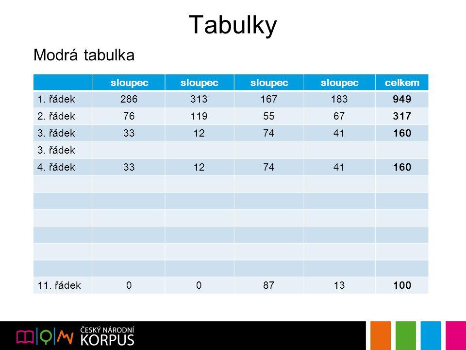 Tabulky Modrá tabulka sloupec celkem 1. řádek286313167183949 2.