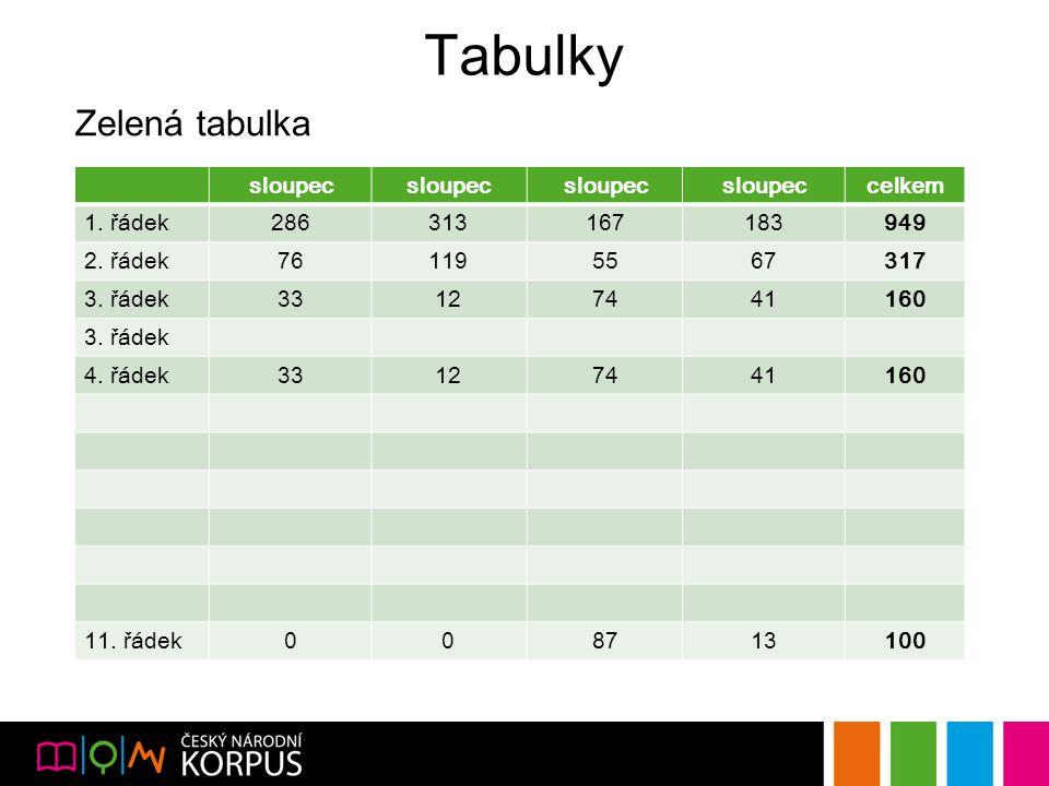 Tabulky Zelená tabulka sloupec celkem 1. řádek286313167183949 2.