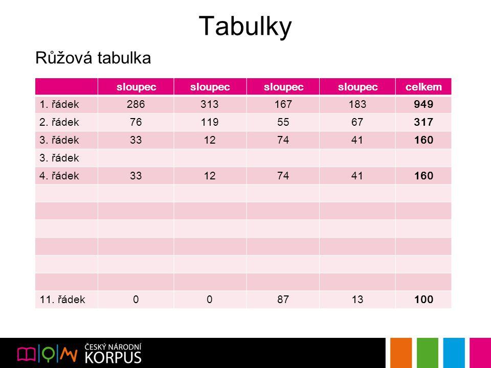 Tabulky Růžová tabulka sloupec celkem 1. řádek286313167183949 2.