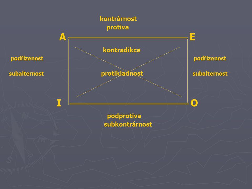 kontrárnost protiva A  E kontradikce podřízenost podřízenost subalternost protikladnost subalternost I  O podprotiva subkontrá