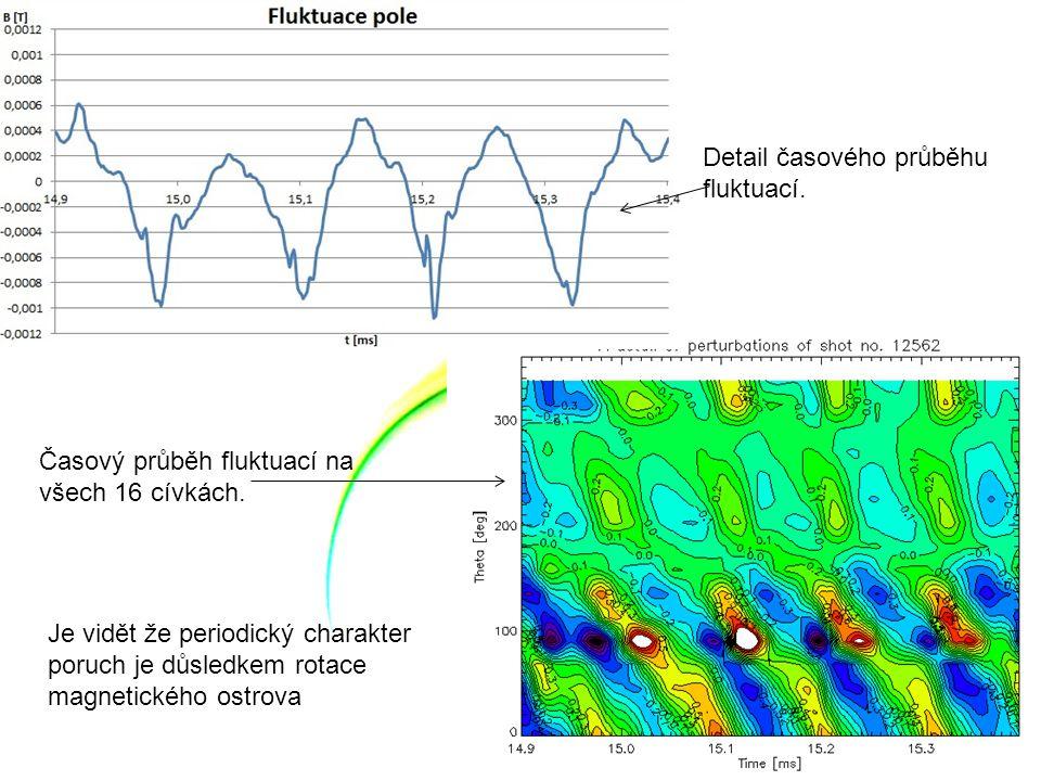 Detail časového průběhu fluktuací. Časový průběh fluktuací na všech 16 cívkách. Je vidět že periodický charakter poruch je důsledkem rotace magnetické