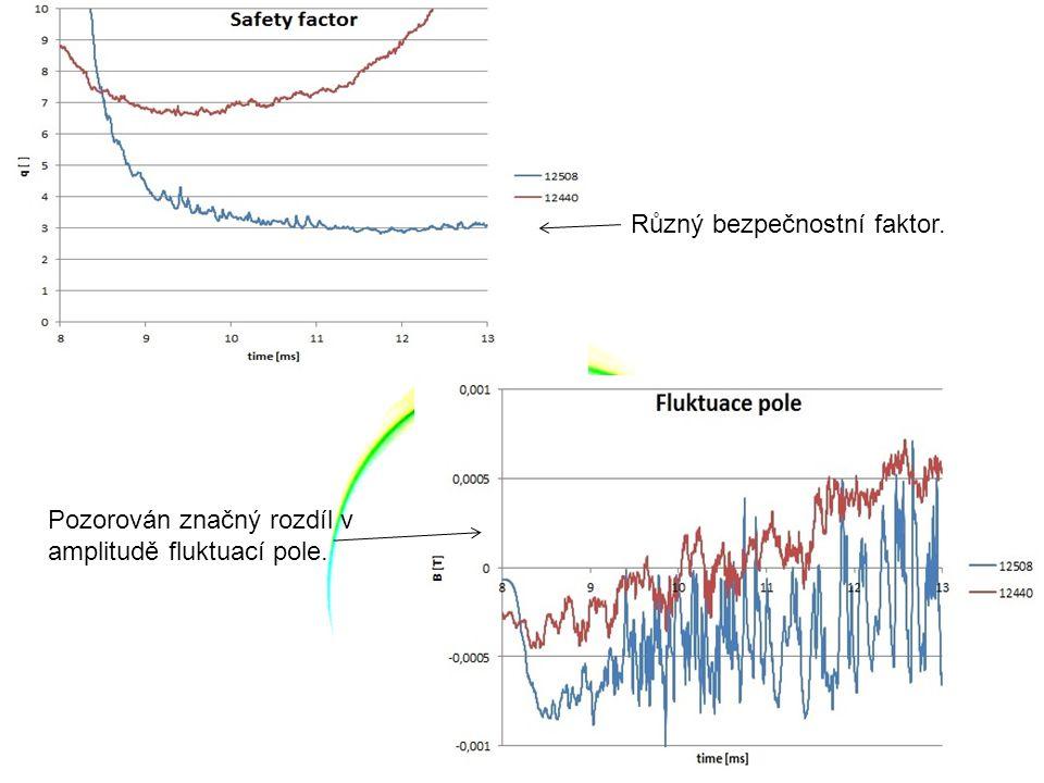 Různý bezpečnostní faktor. Pozorován značný rozdíl v amplitudě fluktuací pole.