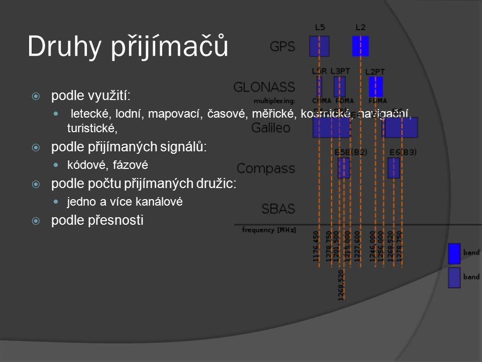 Druhy přijímačů  podle využití: letecké, lodní, mapovací, časové, měřické, kosmické, navigační, turistické,  podle přijímaných signálů: kódové, fázo