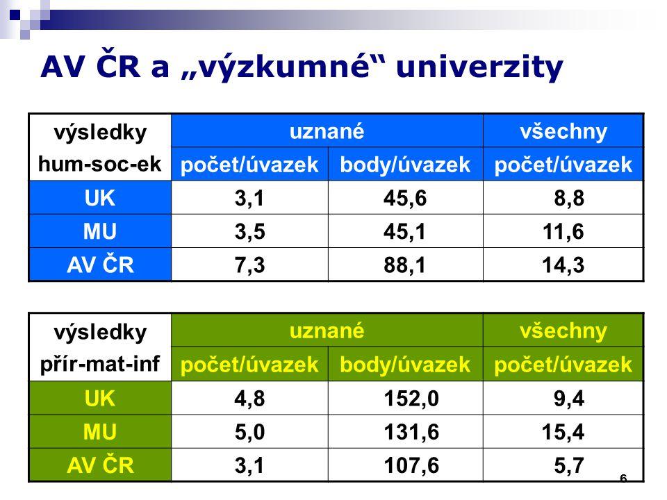 """6 AV ČR a """"výzkumné univerzity výsledky hum-soc-ek uznanévšechny počet/úvazekbody/úvazekpočet/úvazek UK3,145,6 8,8 MU3,545,111,6 AV ČR7,388,114,3 výsledky přír-mat-inf uznanévšechny počet/úvazekbody/úvazekpočet/úvazek UK4,8 152,0 9,4 MU5,0 131,615,4 AV ČR3,1 107,6 5,7"""