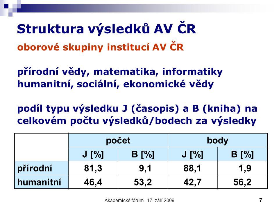 Akademické fórum - 17.