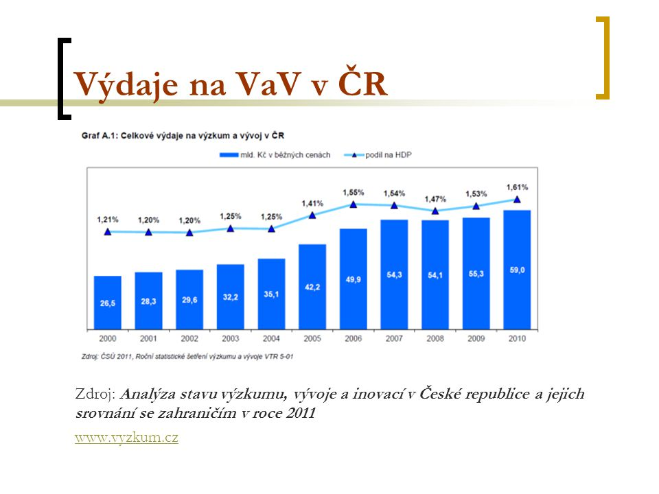 Výdaje na VaV v ČR Zdroj: Analýza stavu výzkumu, vývoje a inovací v České republice a jejich srovnání se zahraničím v roce 2011 www.vyzkum.cz