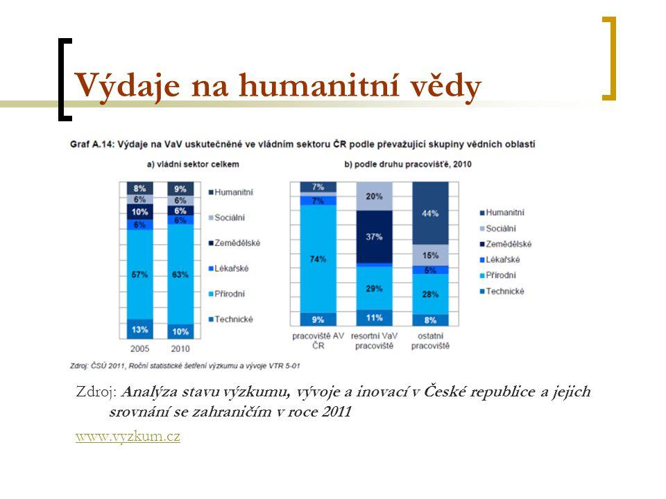 Výdaje na humanitní vědy Zdroj: Analýza stavu výzkumu, vývoje a inovací v České republice a jejich srovnání se zahraničím v roce 2011 www.vyzkum.cz