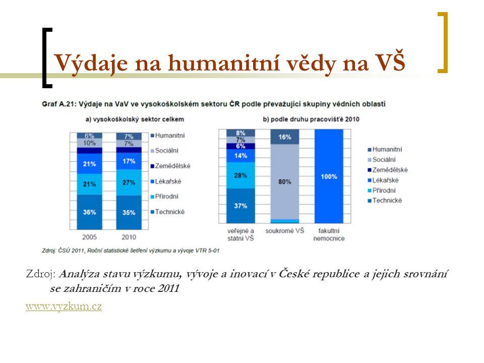 Výdaje na humanitní vědy na VŠ Zdroj: Analýza stavu výzkumu, vývoje a inovací v České republice a jejich srovnání se zahraničím v roce 2011 www.vyzkum.cz