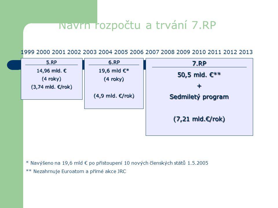 Návrh rozpočtu a trvání 7.RP7.RP 50,5 mld.