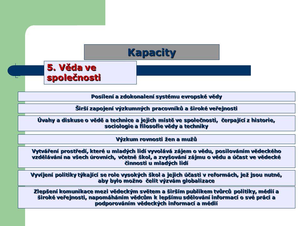 Struktura 7.RP Kapacity 5.