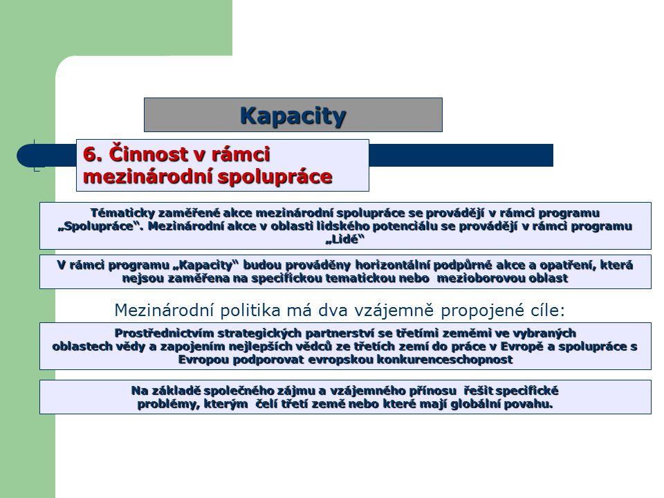 Struktura 7.RP Kapacity 6.