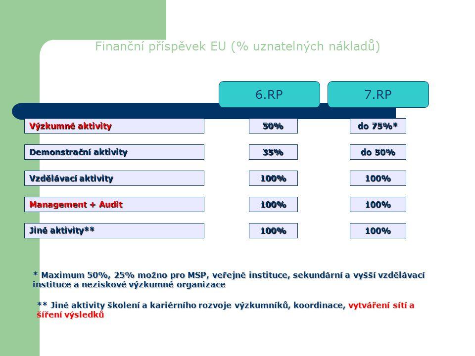 Finanční příspěvek EU (% uznatelných nákladů) Výzkumné aktivity Demonstrační aktivity Vzdělávací aktivity Management + Audit Jiné aktivity** 50% 35% 100% 100% 100% do 75%* do 50% 100% 100% 100% 6.RP7.RP * Maximum 50%, 25% možno pro MSP, veřejné instituce, sekundární a vyšší vzdělávací instituce a neziskové výzkumné organizace ** Jiné aktivity školení a kariérního rozvoje výzkumníků, koordinace, vytváření sítí a šíření výsledků