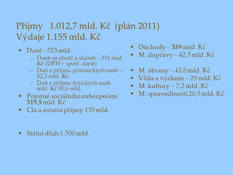 Příjmy 1.012,7 mld. Kč (plán 2011) Výdaje 1.155 mld. Kč Daně - 523 mld. –Daně ze zboží a služeb – 331 mld. Kč (DPH + spotř. daně) –Daň z příjmu právni