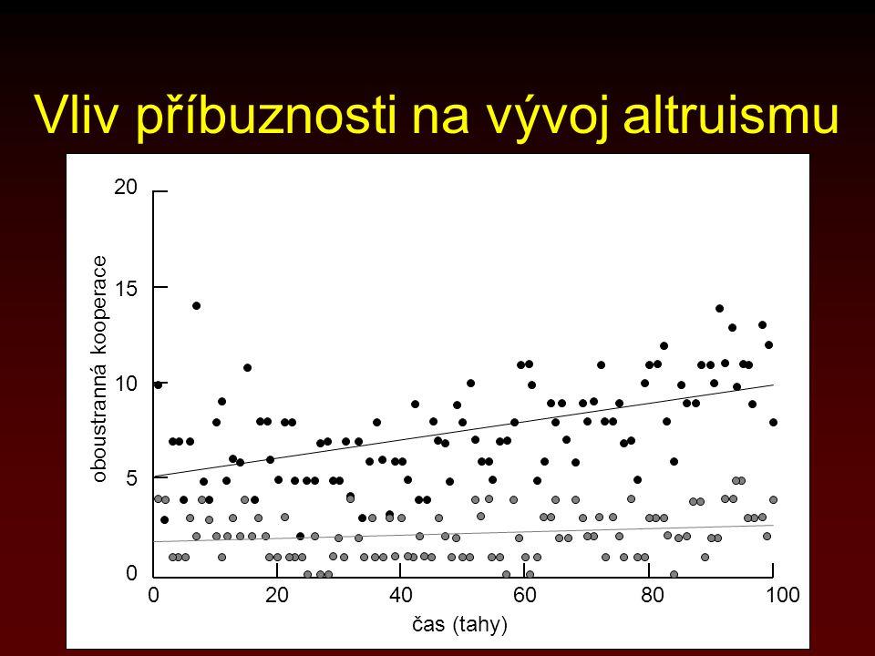 020406080100 5 0 10 15 20 oboustranná kooperace čas (tahy) Vliv příbuznosti na vývoj altruismu