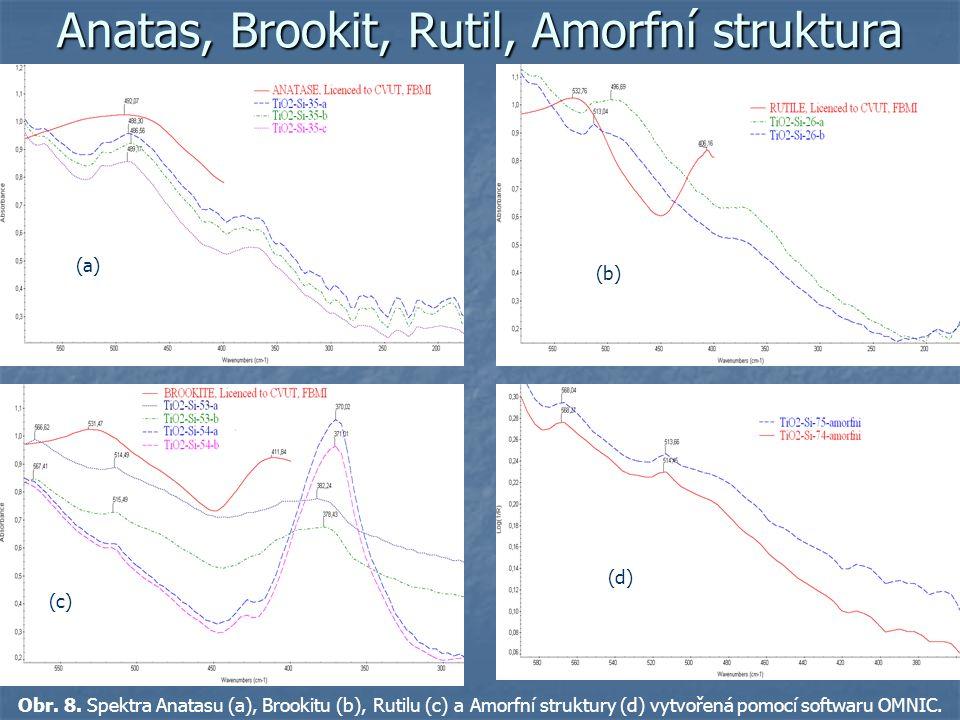 Anatas, Brookit, Rutil, Amorfní struktura Obr. 8. Spektra Anatasu (a), Brookitu (b), Rutilu (c) a Amorfní struktury (d) vytvořená pomocí softwaru OMNI
