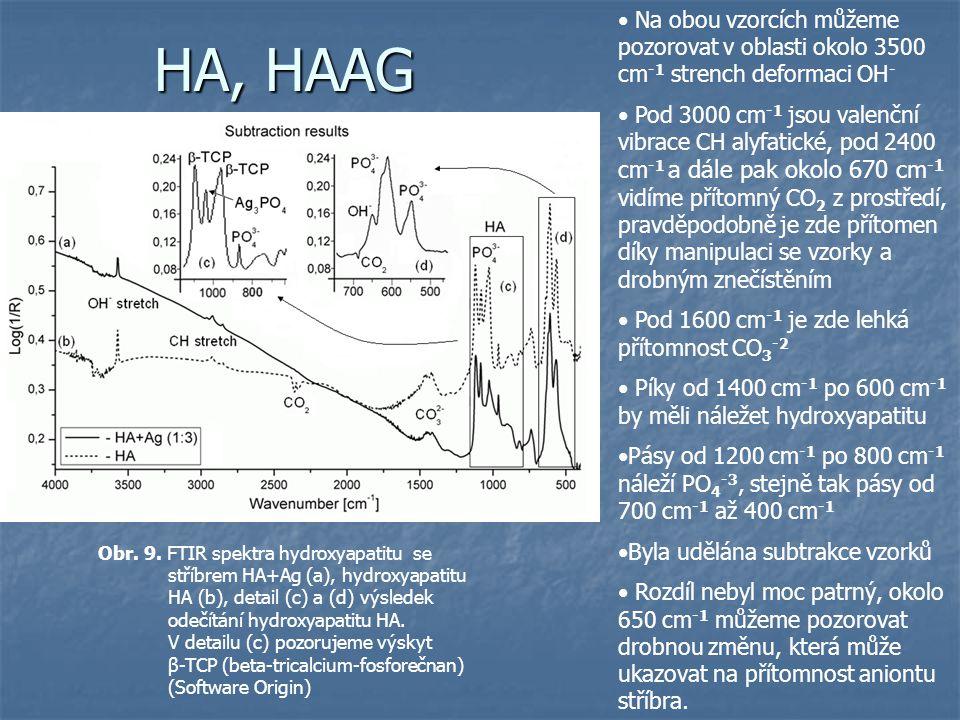 HA, HAAG Obr. 9. FTIR spektra hydroxyapatitu se stříbrem HA+Ag (a), hydroxyapatitu HA (b), detail (c) a (d) výsledek odečítání hydroxyapatitu HA. V de