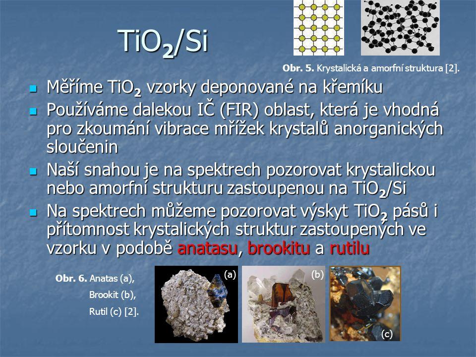 TiO 2 /Si Měříme TiO 2 vzorky deponované na křemíku Měříme TiO 2 vzorky deponované na křemíku Používáme dalekou IČ (FIR) oblast, která je vhodná pro z